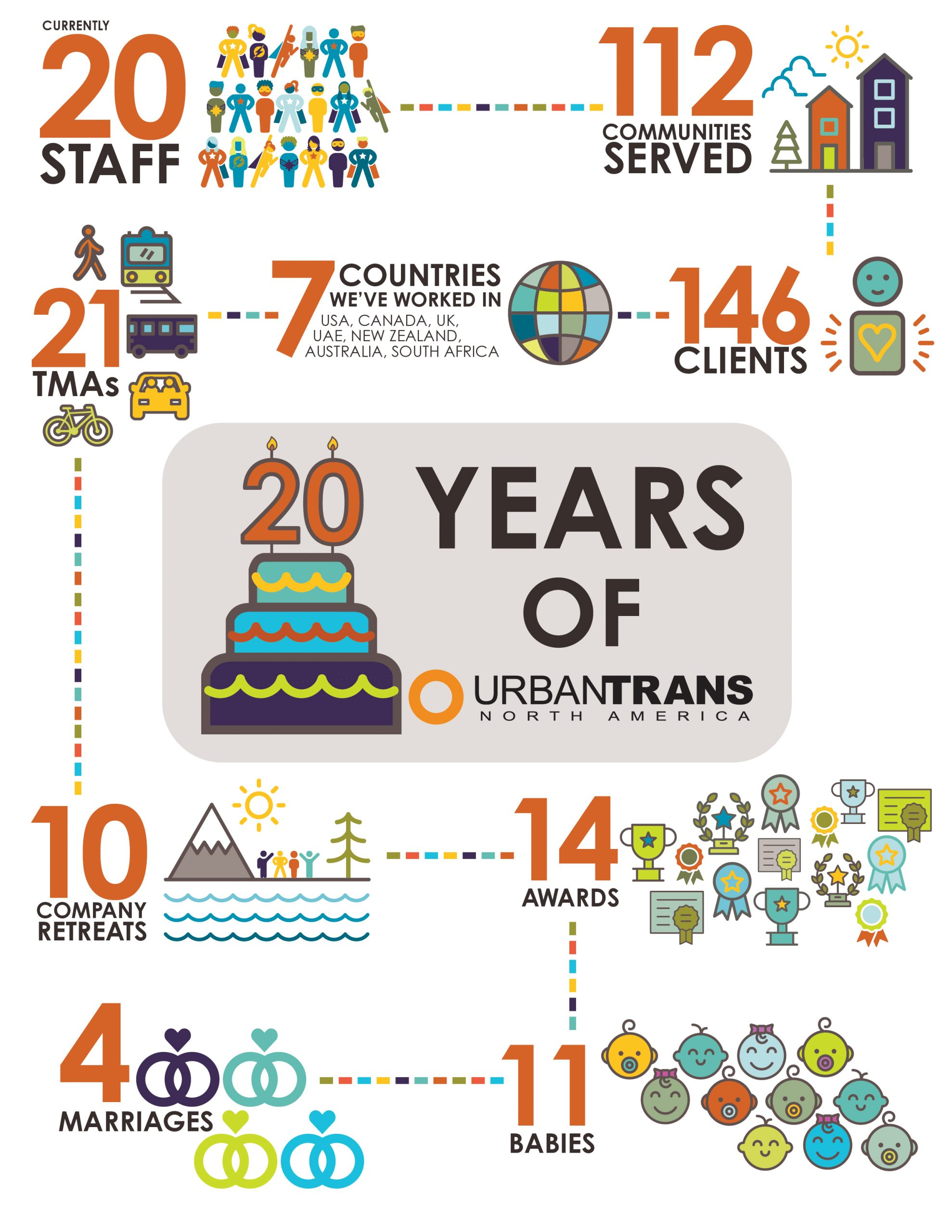 20 Years of UrbanTrans - By the Numbers